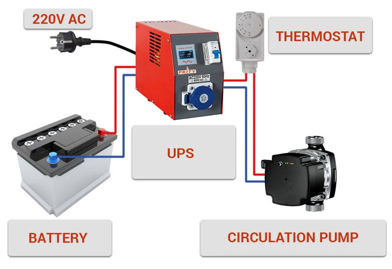 Pentru a menţine funcţionarea normală a sistemului de încălzire şi pentru a se preveni avariile atunci când alimentarea cu energie electrică este oprită este necesar să asiguraţi o baterie de rezervă.