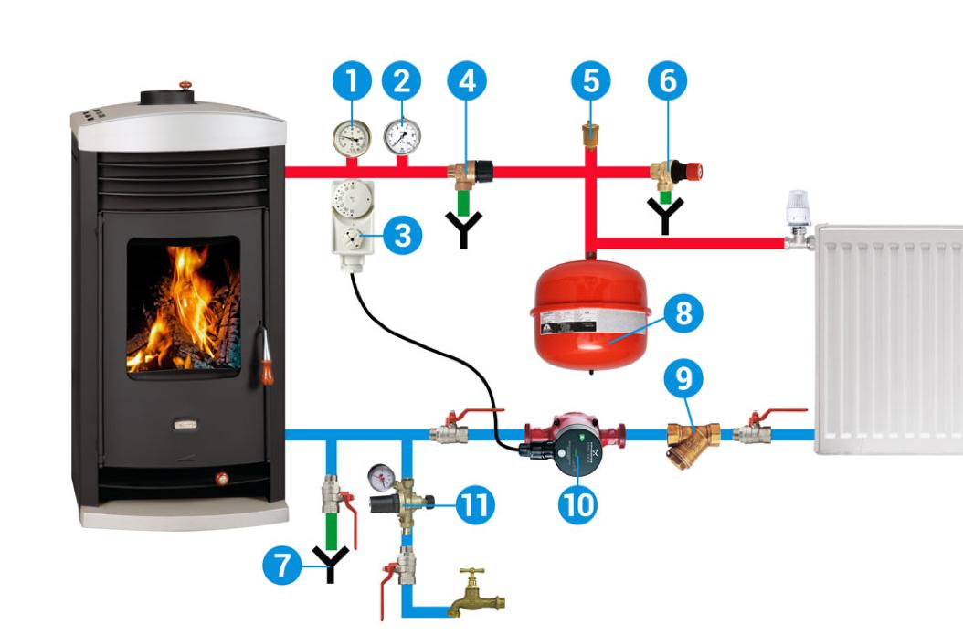 2. Pentru a se asigura funcţionarea de siguranţă a sistemului de încălzire închis este necesar casa să aibe următoarele: